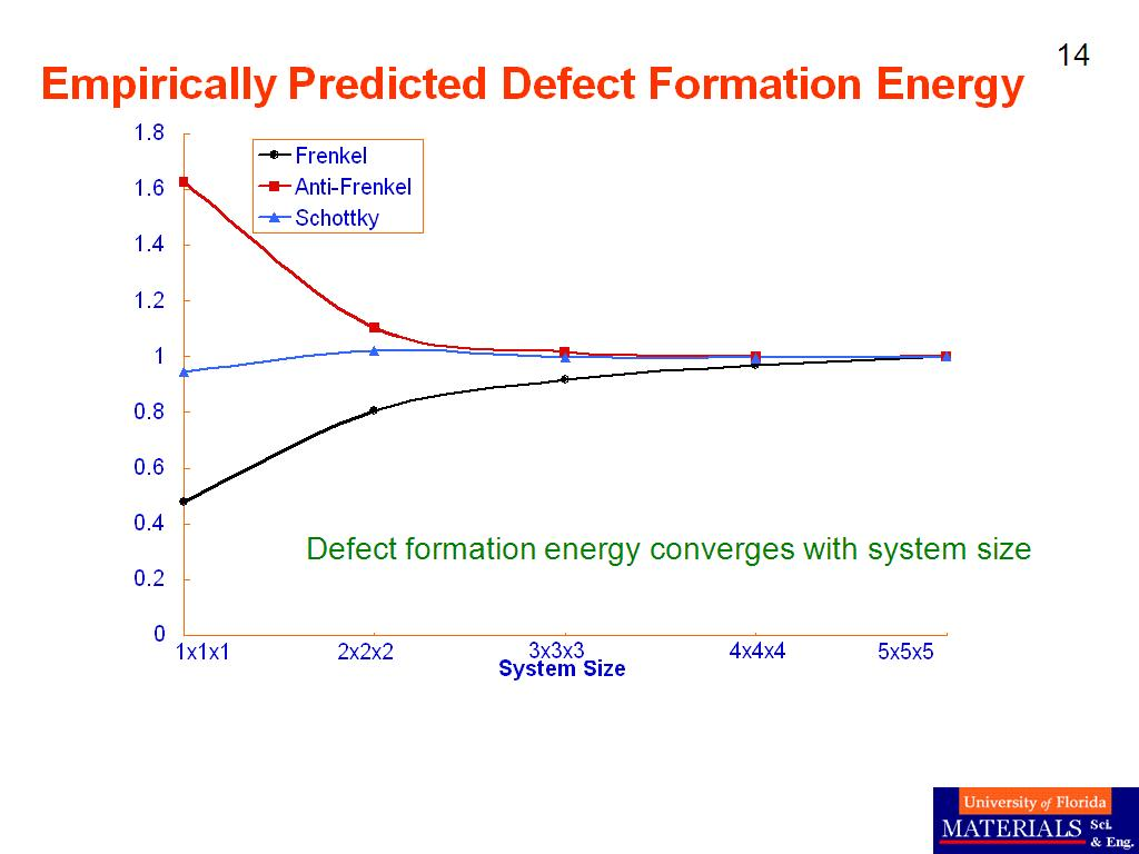 Empirically Predicted Defect Formation Energy