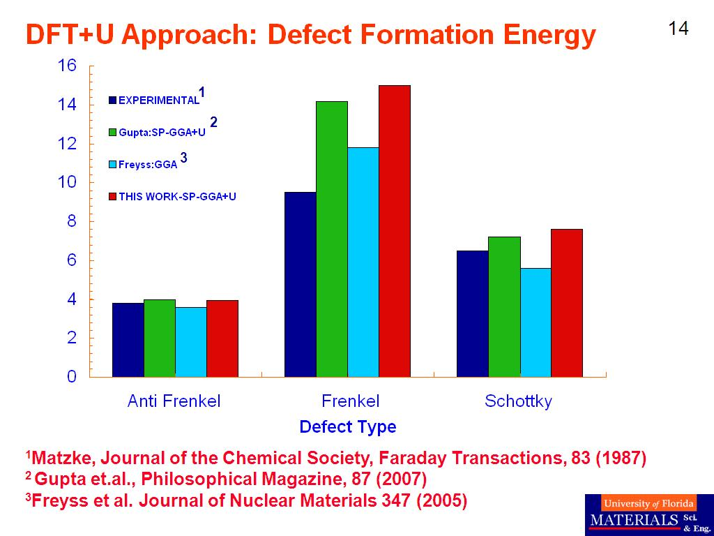 DFT+U Approach: Defect Formation Energy