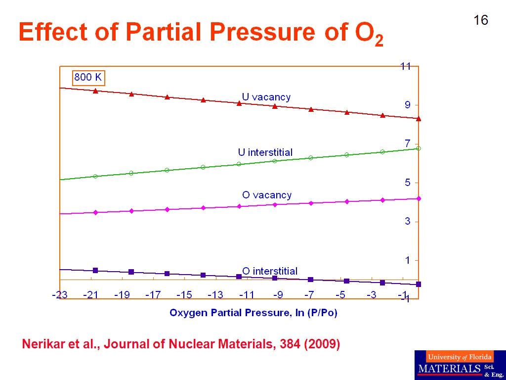 Effect of Partial Pressure of O2