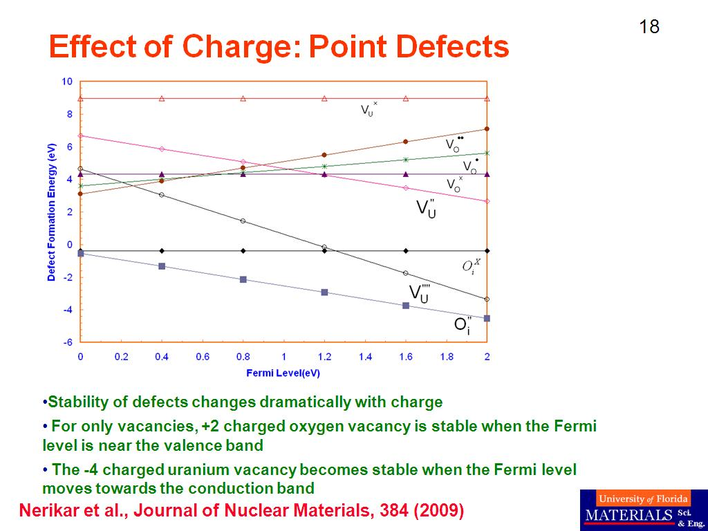 Effect of Charge: Point Defects