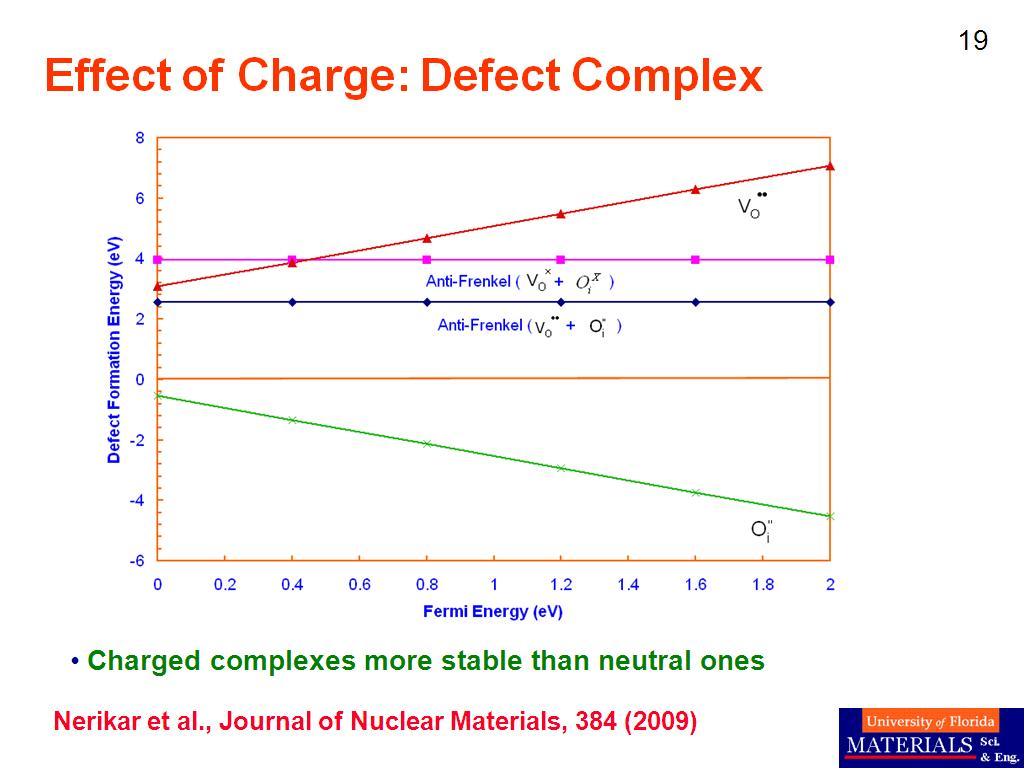 Effect of Charge: Defect Complex