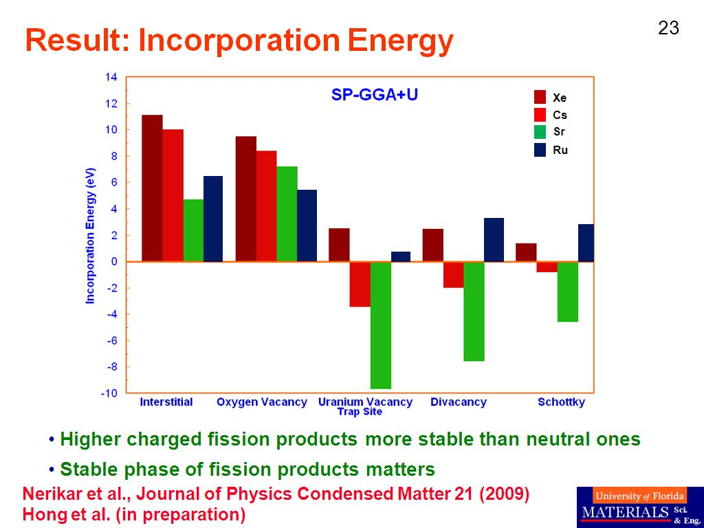 Result: Incorporation Energy