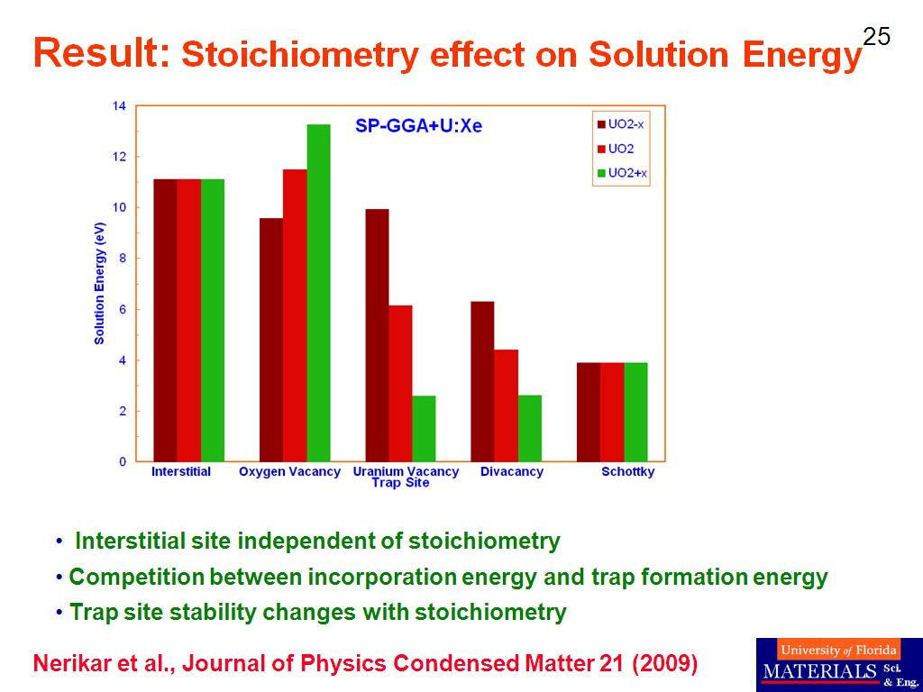 Result: Stoichiometry effect on Solution Energy