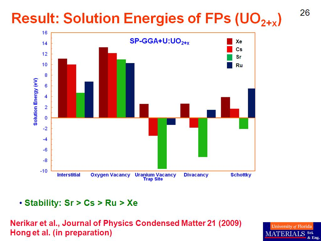 Result: Solution Energies of FPs (UO2+x)