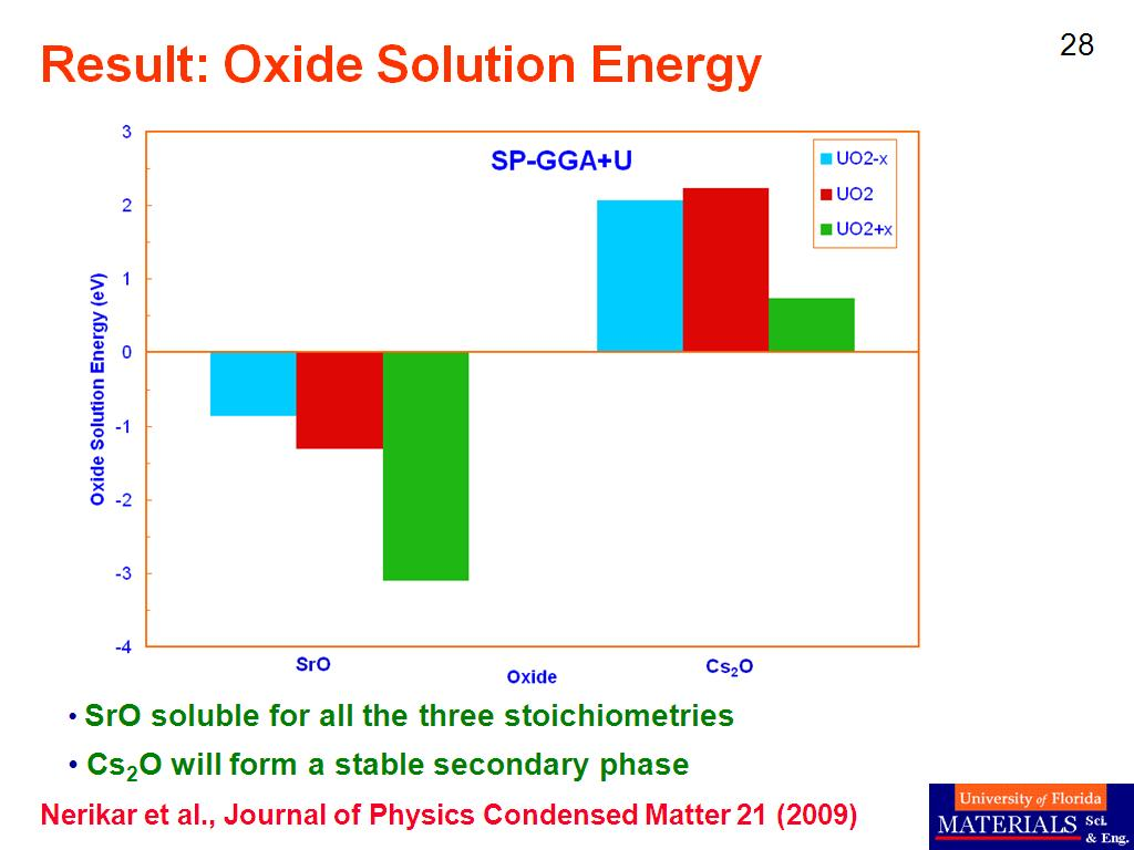 Result: Oxide Solution Energy