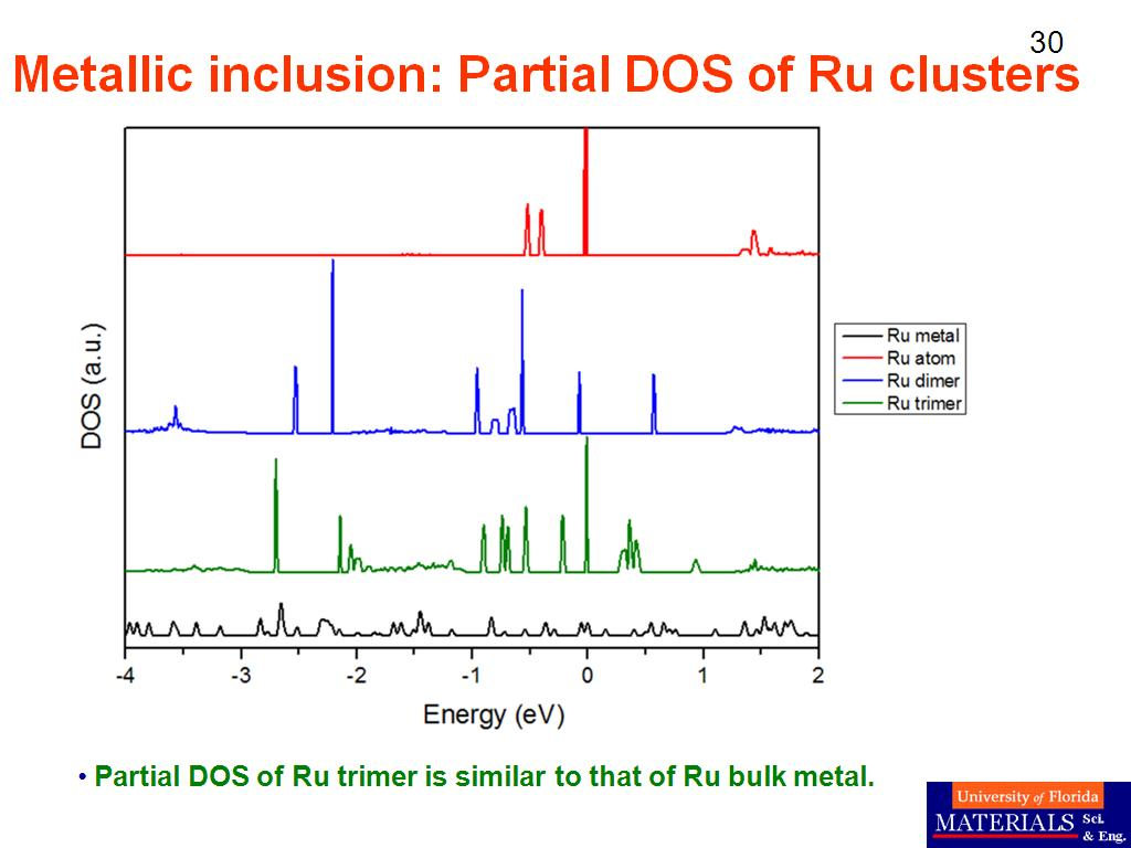 Metallic inclusion: Partial DOS of Ru clusters
