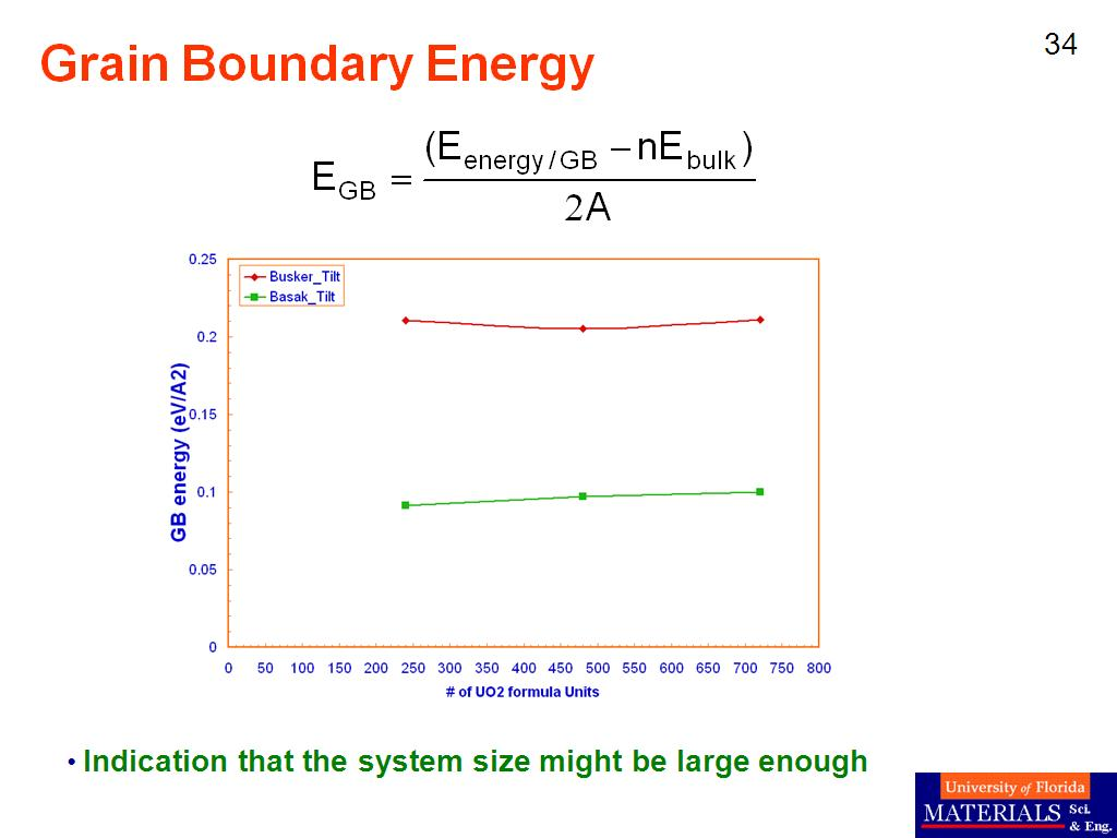 Grain Boundary Energy