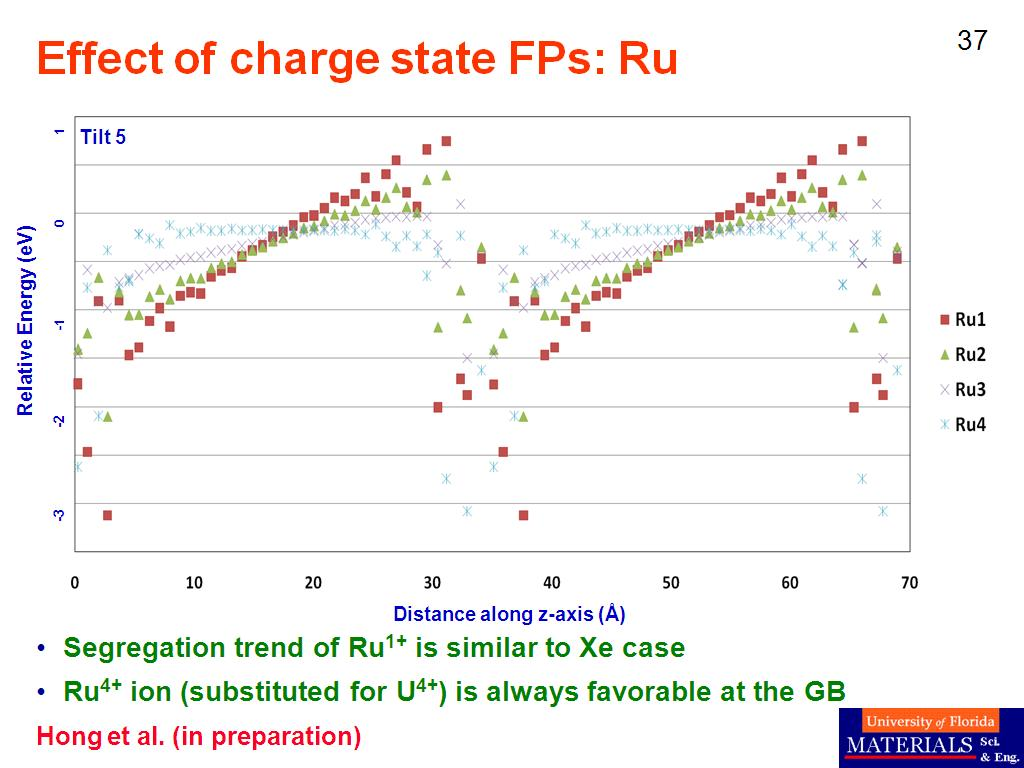 Effect of charge state FPs: Ru