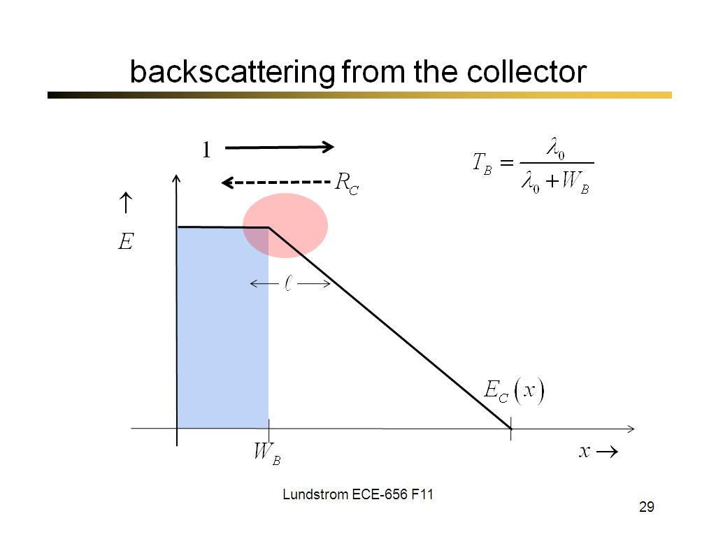 backscattering from the collector