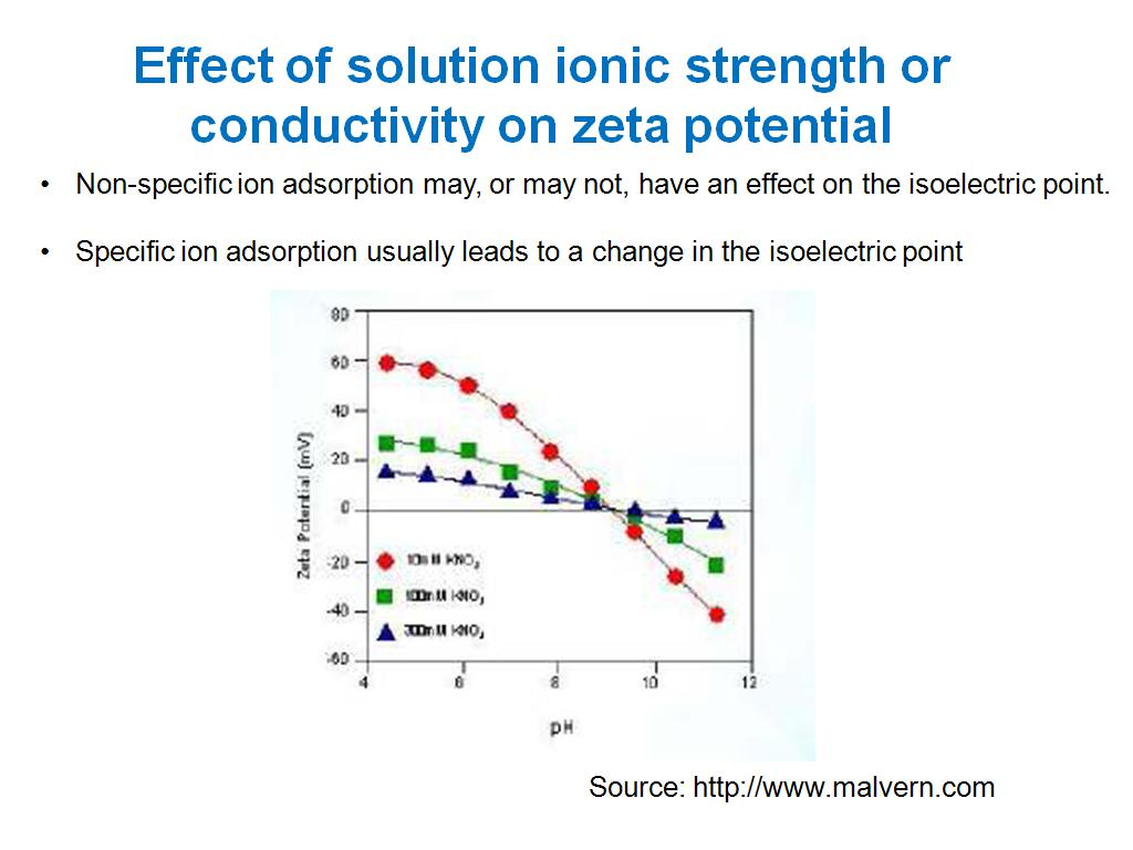 conductivity of ionic solutions If the ionic compound is soluble in a solvent because the solutes are charged ions they also increase the electrical conductivity of the solution.