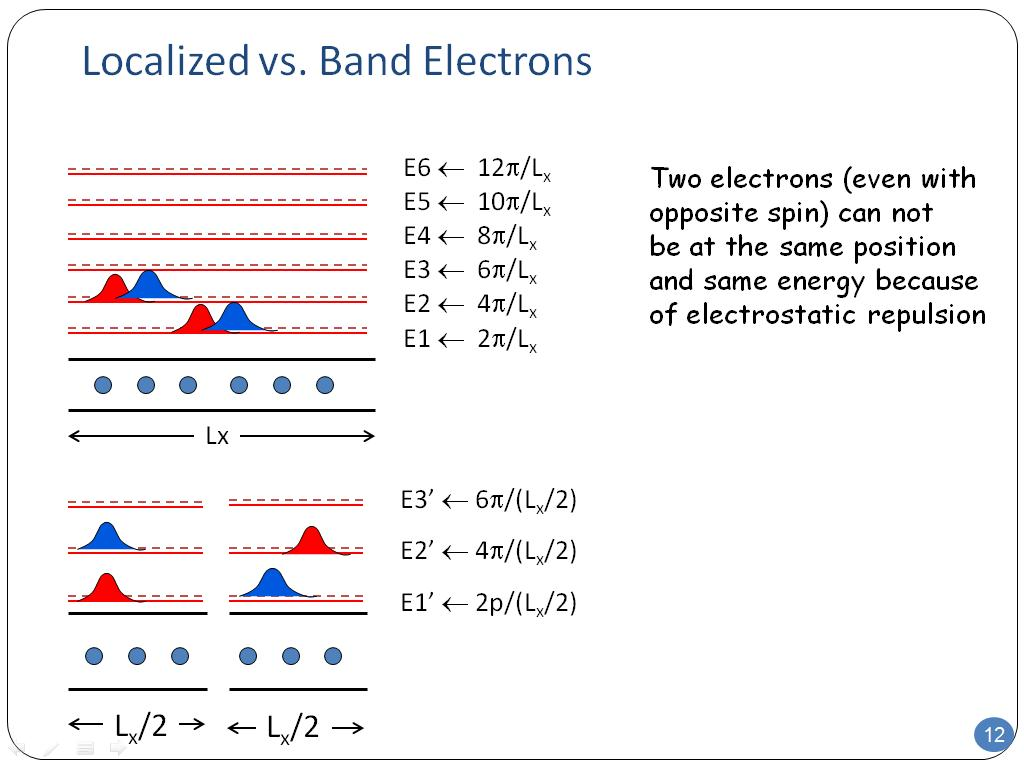 Localized vs. Band Electrons