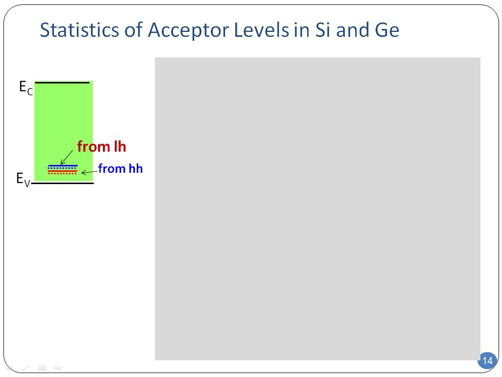 Statistics of Acceptor Levels in Si and Ge
