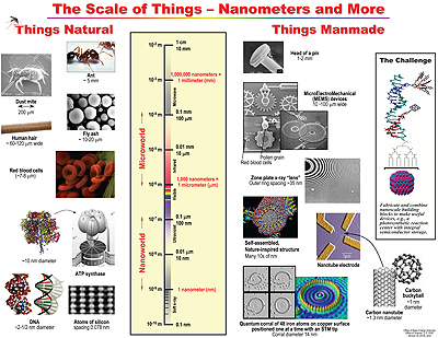 The Scale of Things - Nanometers and More