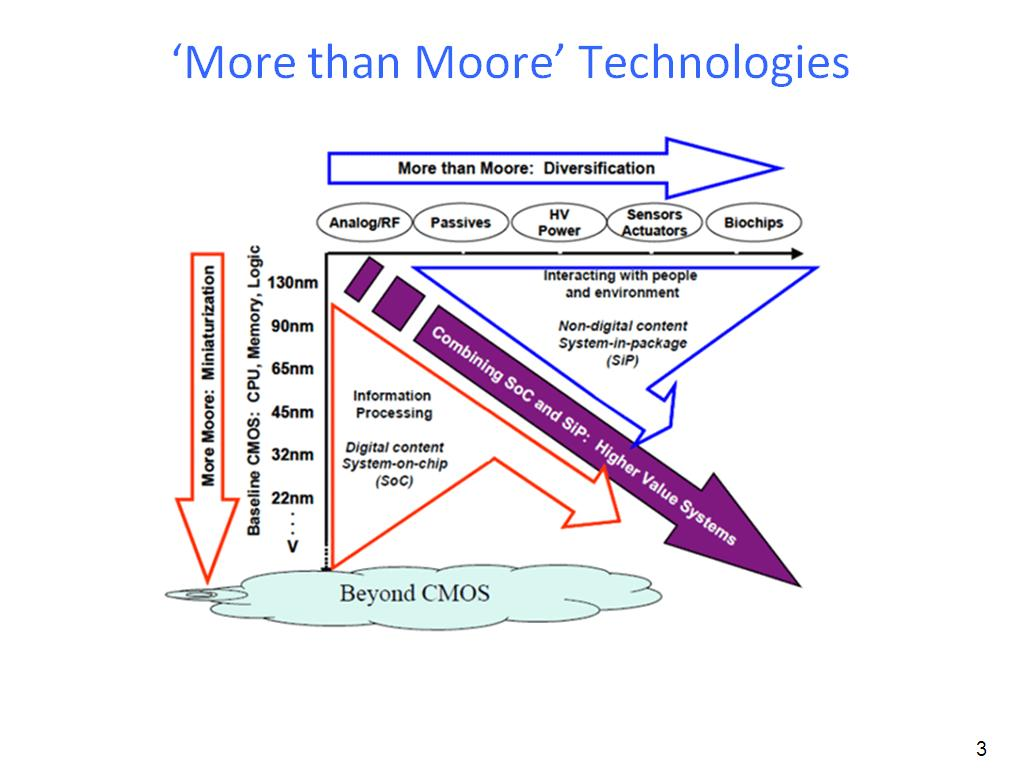 'More than Moore' Technologies