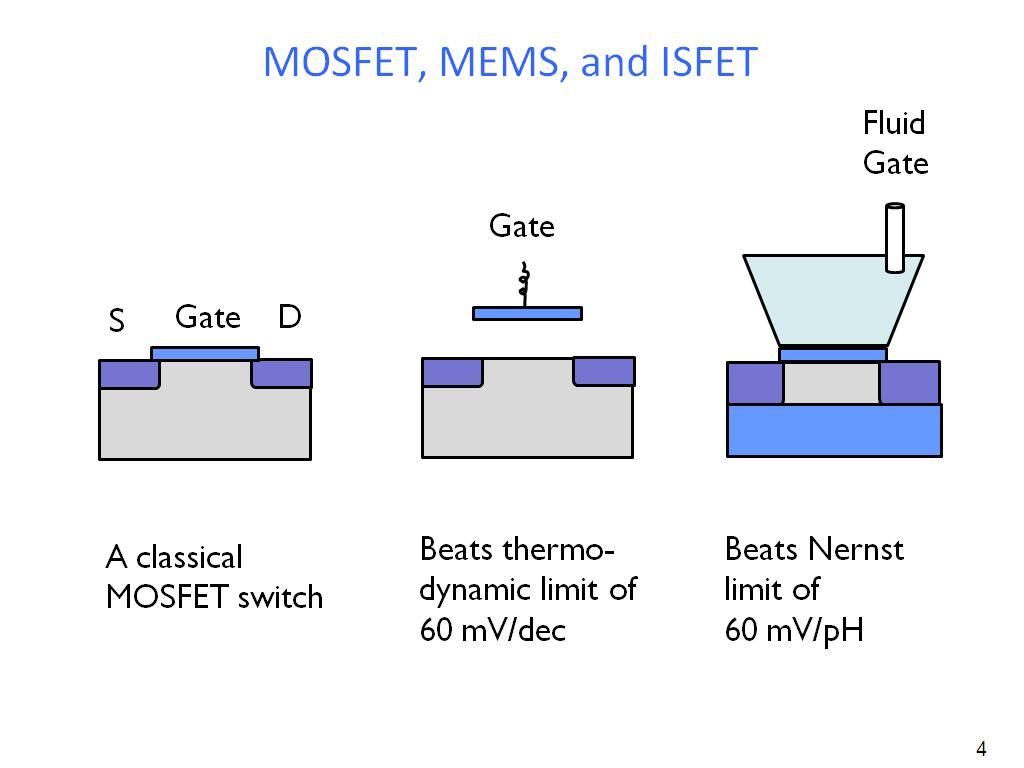 MOSFET, MEMS, and ISFET