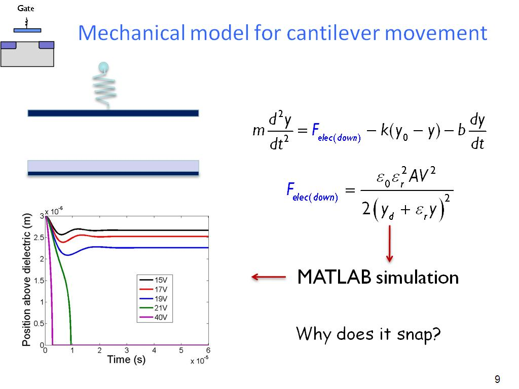 Mechanical model for cantilever movement