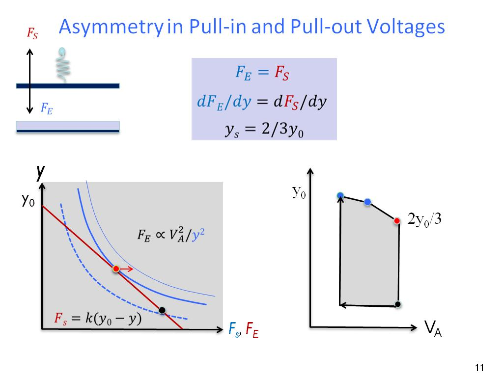 Asymmetry in Pull-in and Pull-out Voltages