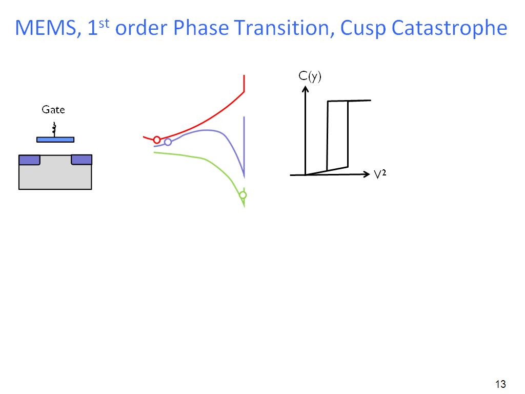 MEMS, 1st order Phase Transition, Cusp Catastrophe
