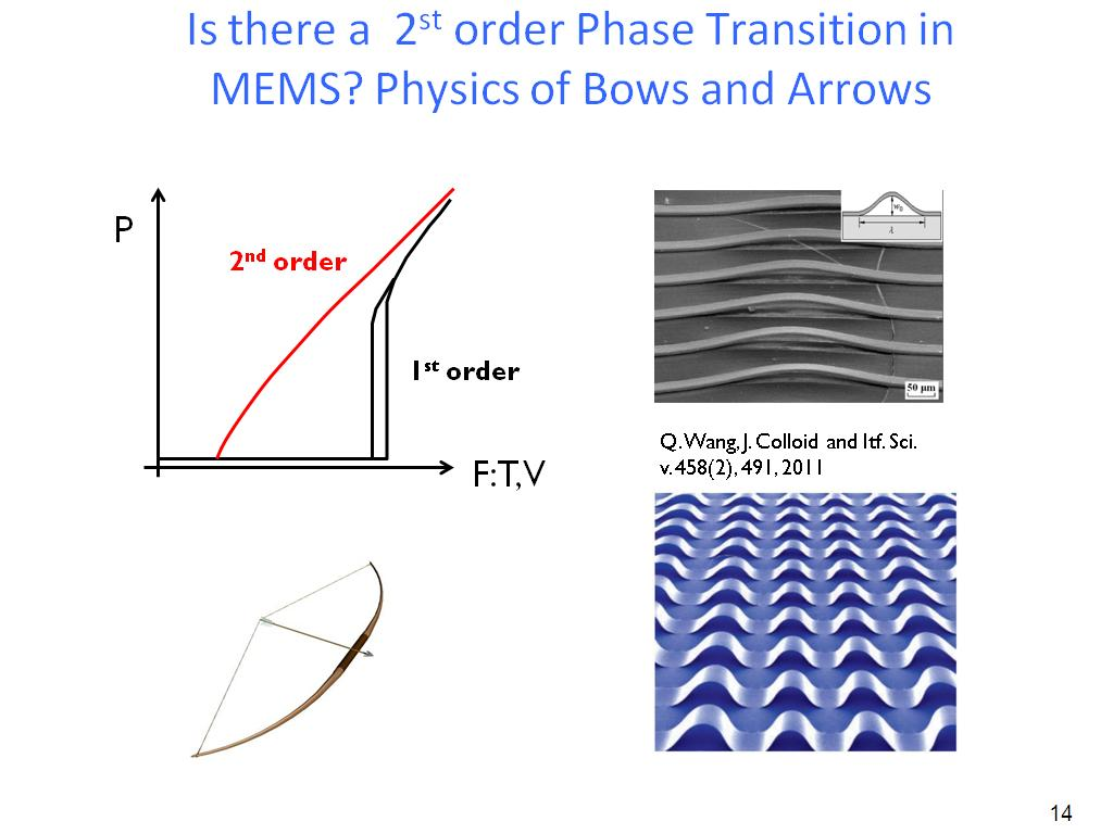Is there a 2st order Phase Transition in MEMS? Physics of Bows and Arrows