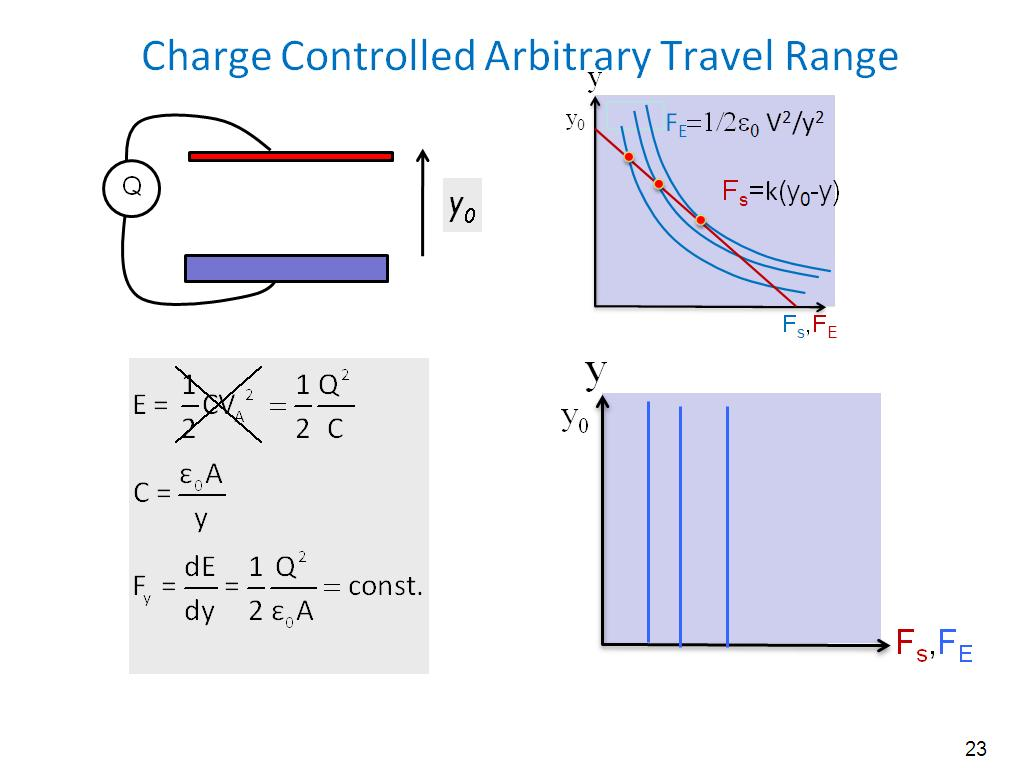 Charge Controlled Arbitrary Travel Range