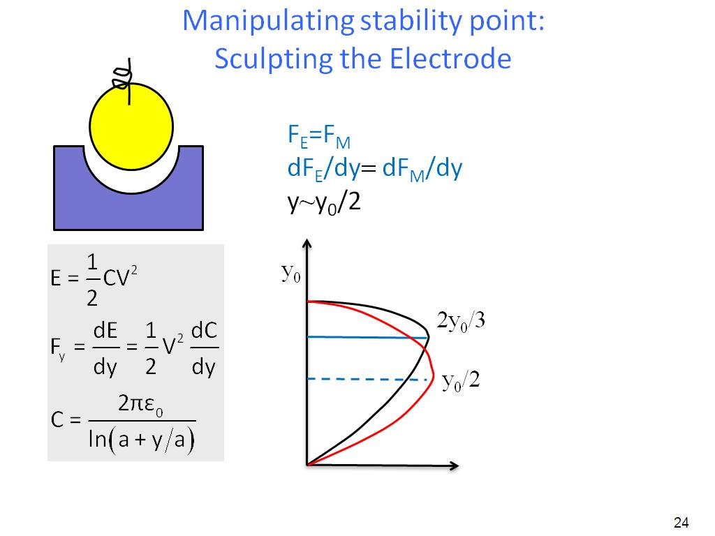 Manipulating stability point: Sculpting the Electrode