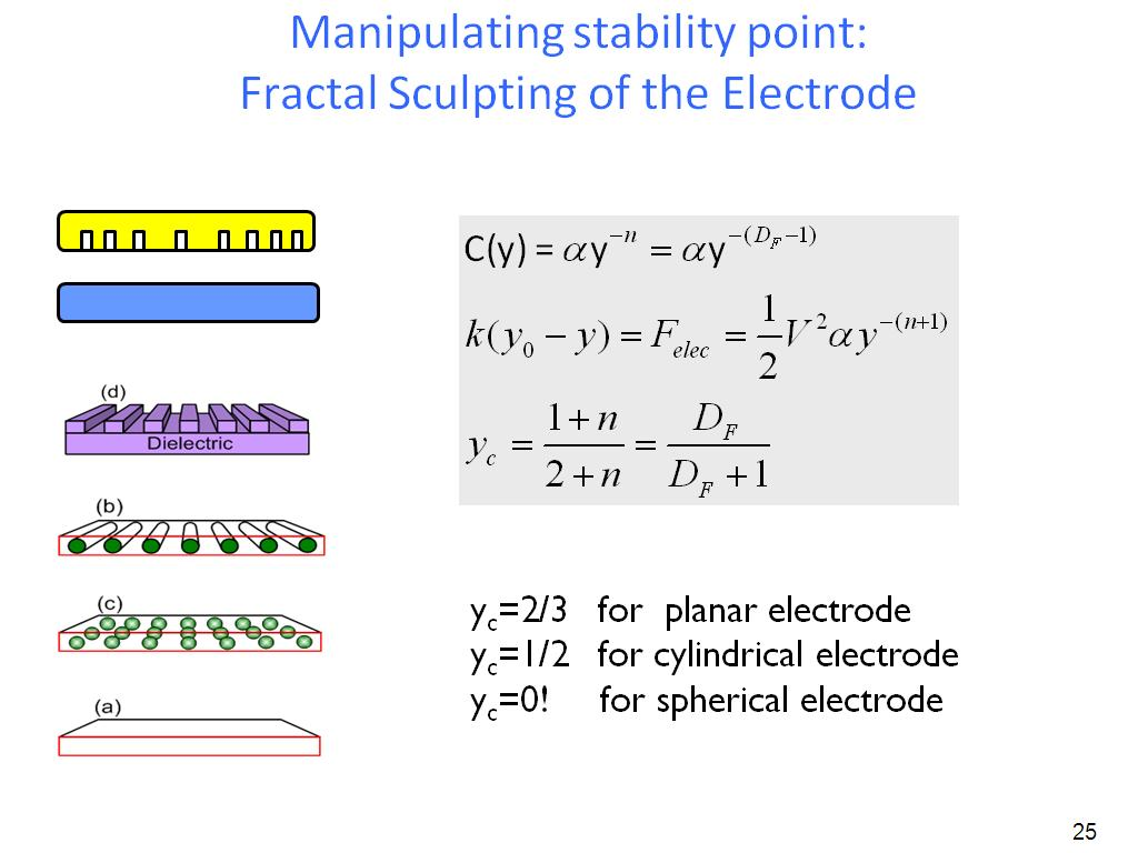 Manipulating stability point: Fractal Sculpting of the Electrode
