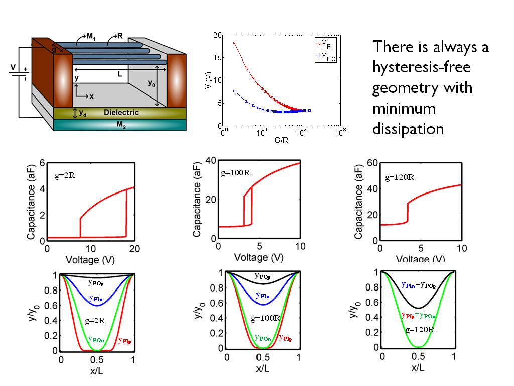 Hysteresis-free geometry with minimum dissipation