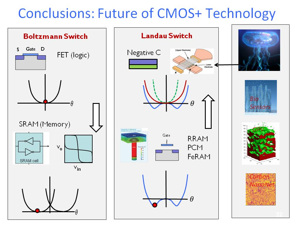 Conclusions: Future of CMOS+ Technology