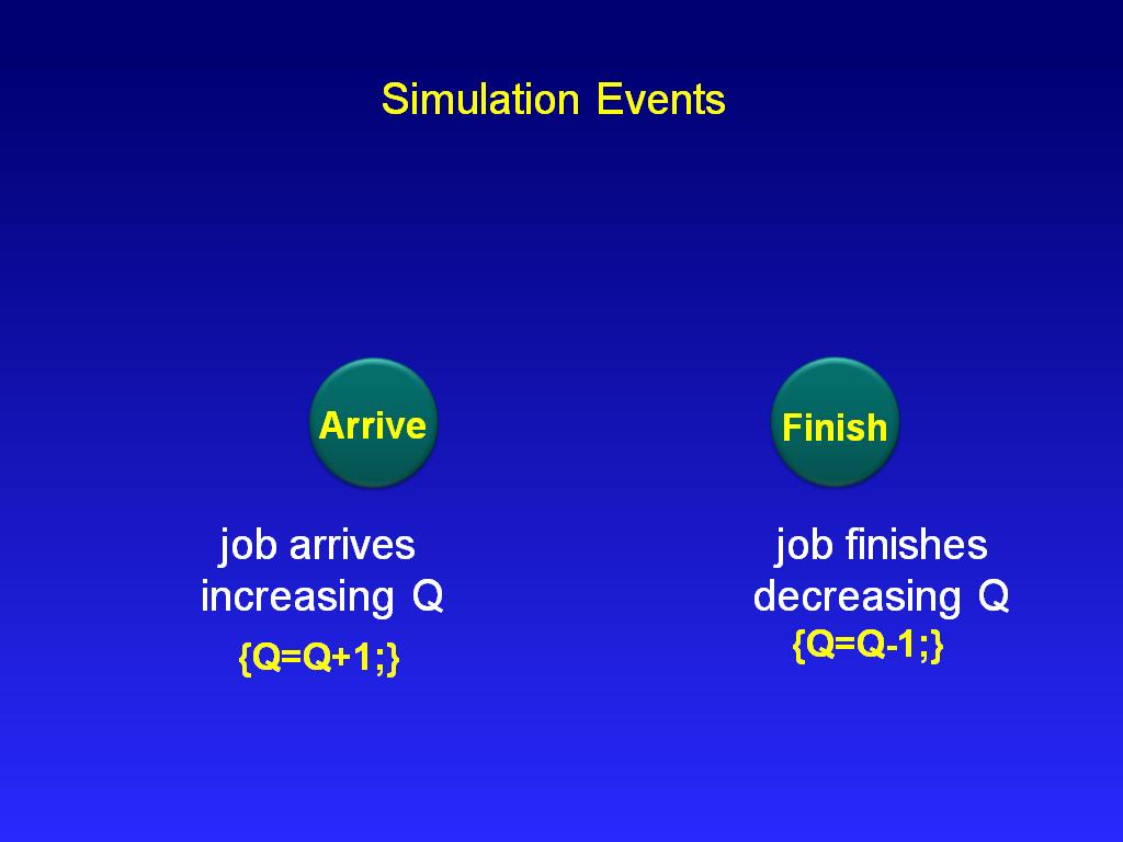 Simulation Events