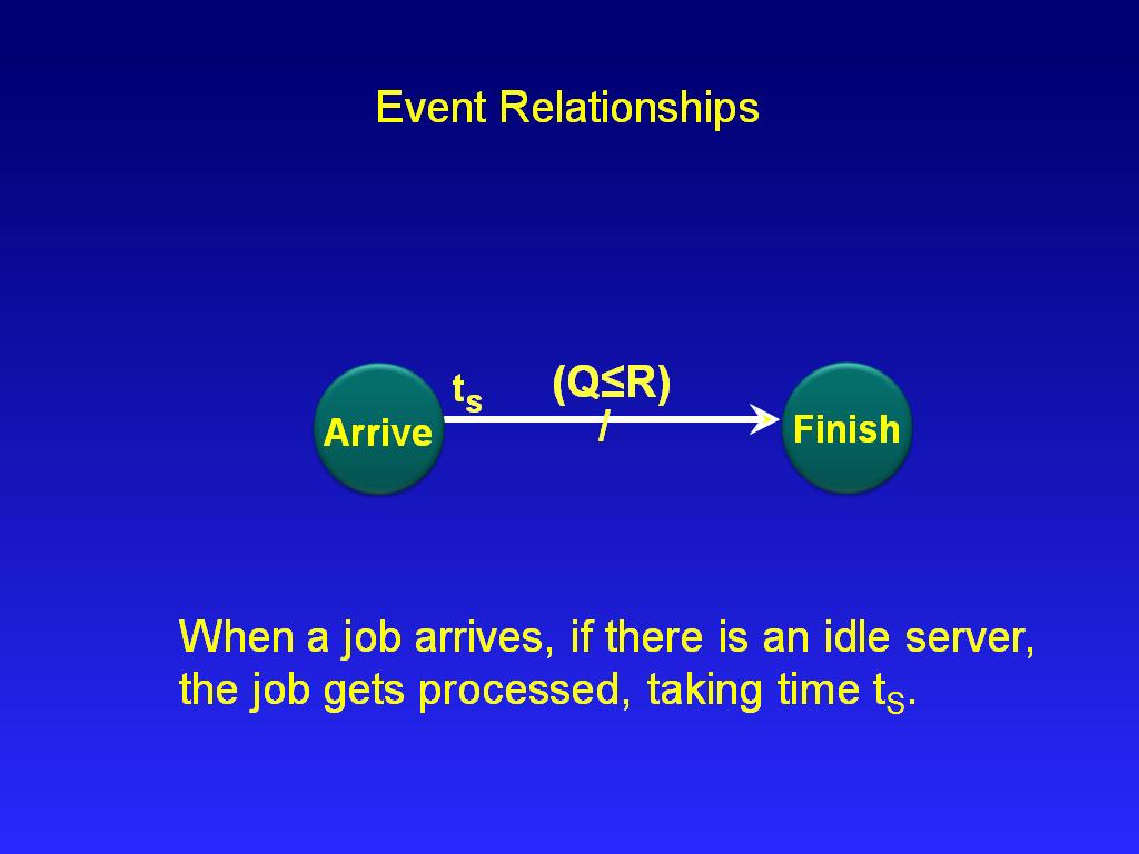 Event Relationships