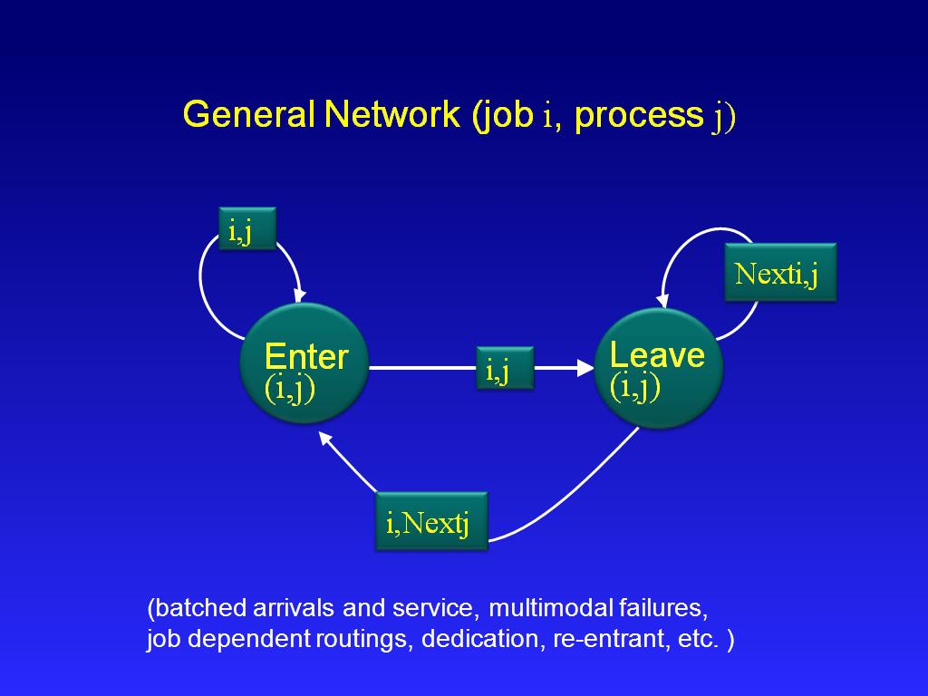 General Network (job i, process j)