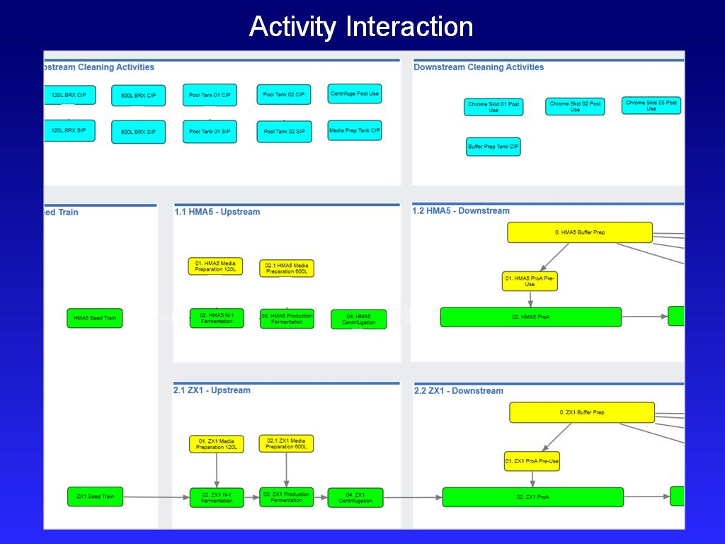 Activity Interaction