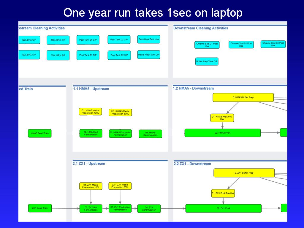 One year run takes 1sec on laptop