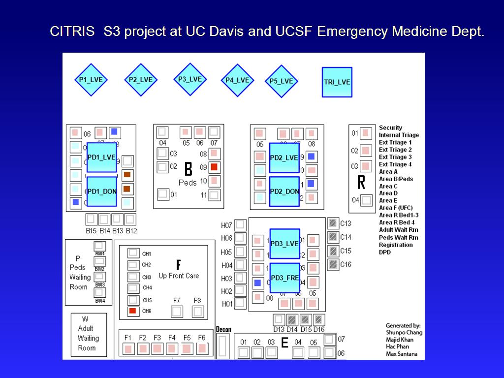CITRIS S3 project at UC Davis and UCSF Emergency Medicine Dept.