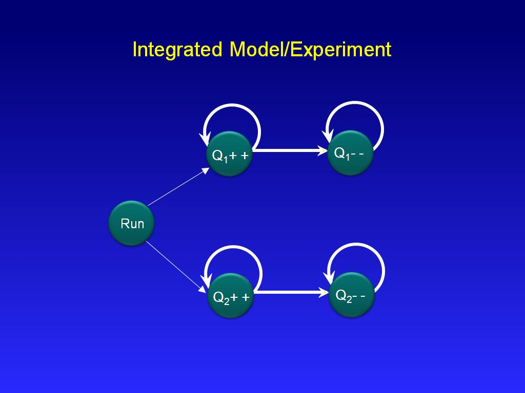 Integrated Model/Experiment