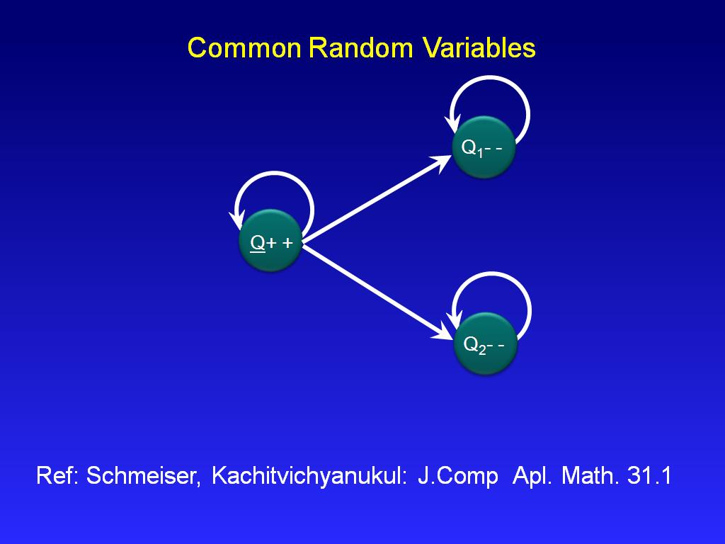 Common Random Variables