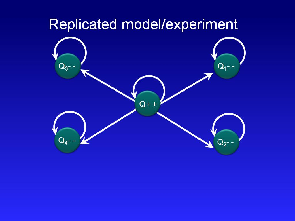 Replicated model/experiment