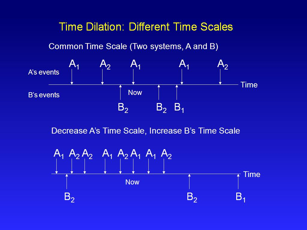 Time Dilation: Different Time Scales