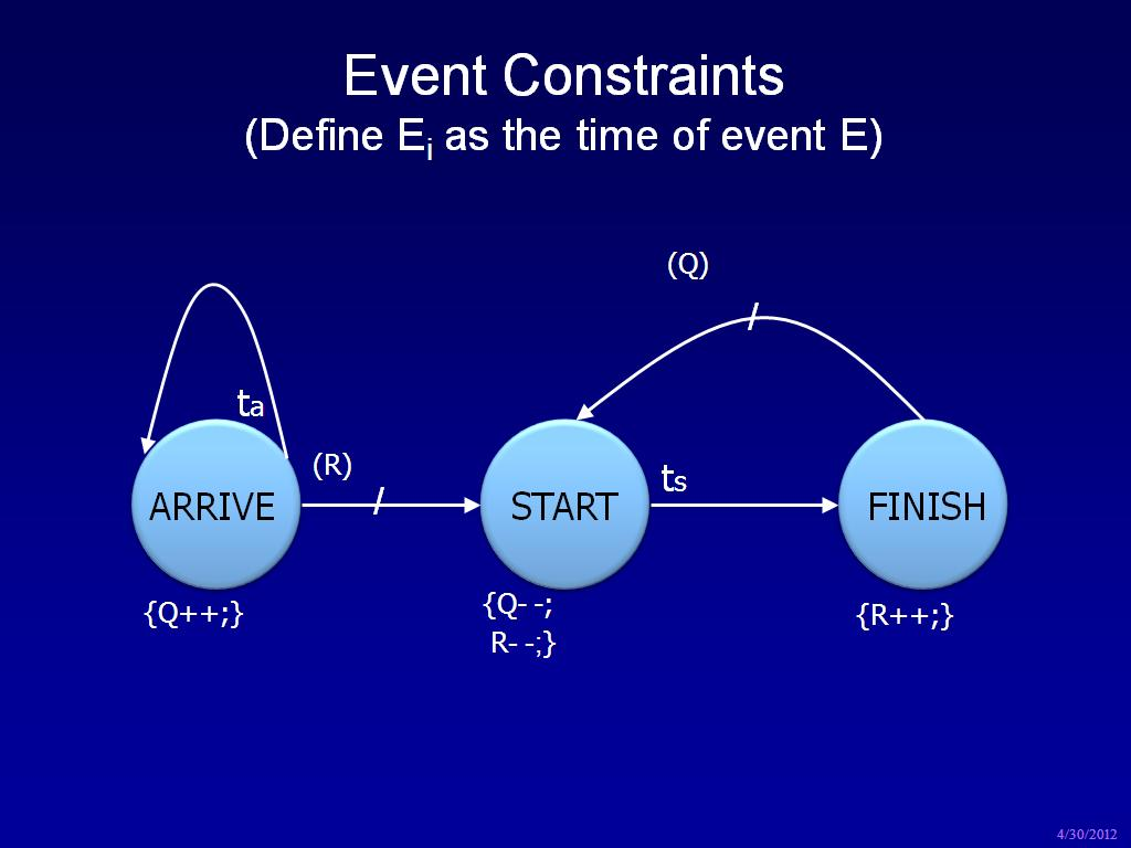 Event Constraints (Define Ei as the time of event E)