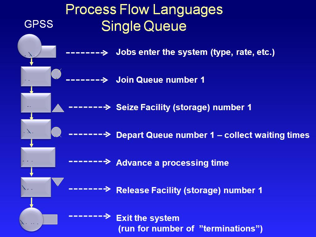 Process Flow Languages Single Queue