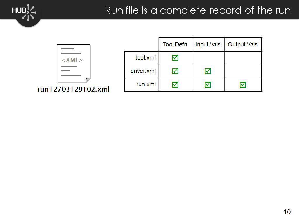 Run file is a complete record of the run