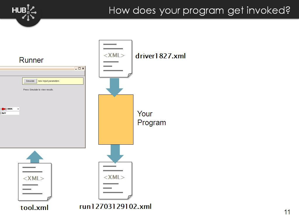 How does your program get invoked?