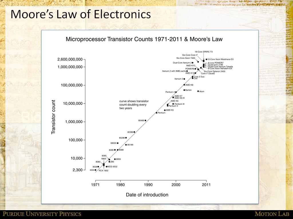 Moore's Law of Electronics