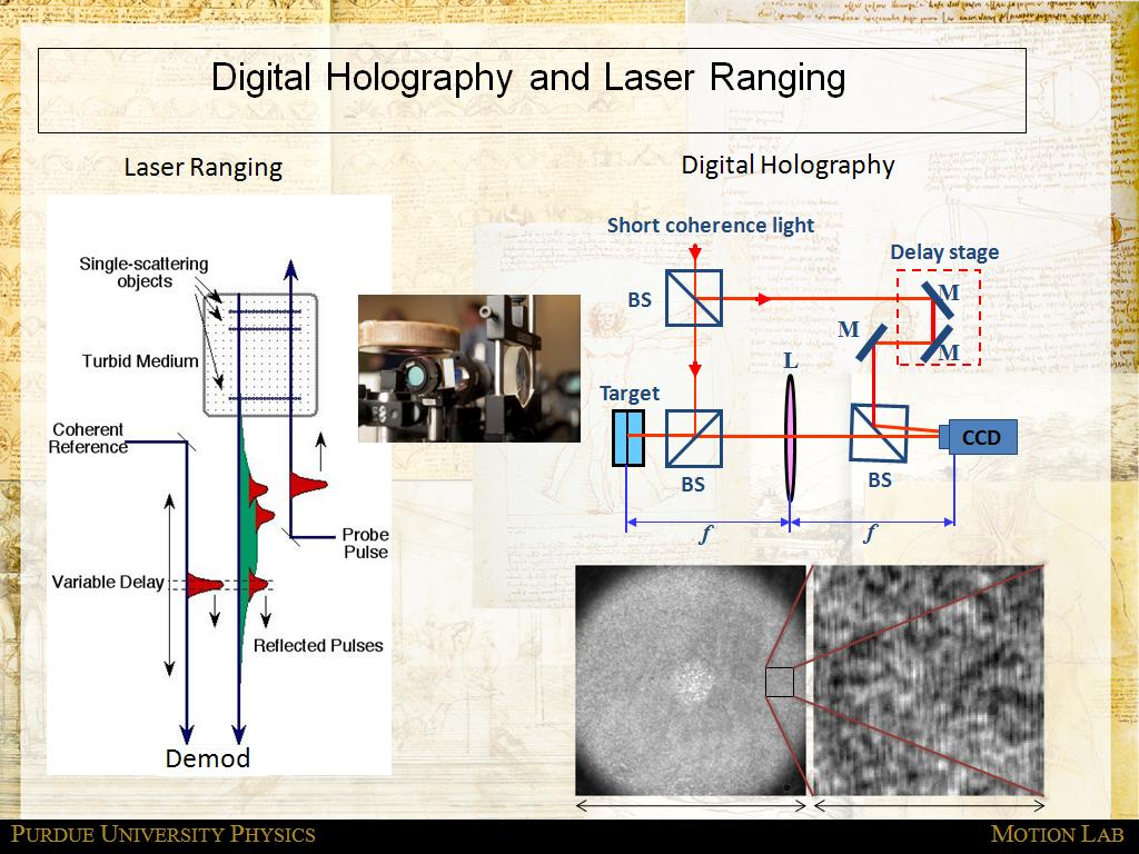 Digital Holography and Laser Ranging