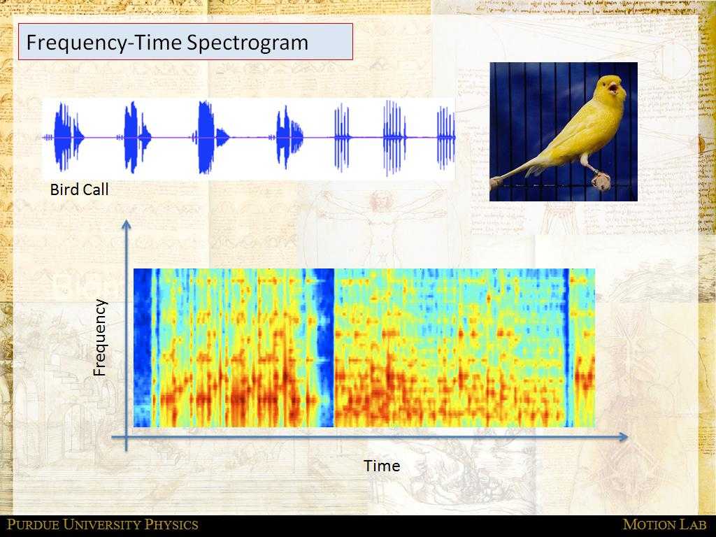 Frequency-Time Spectrogram
