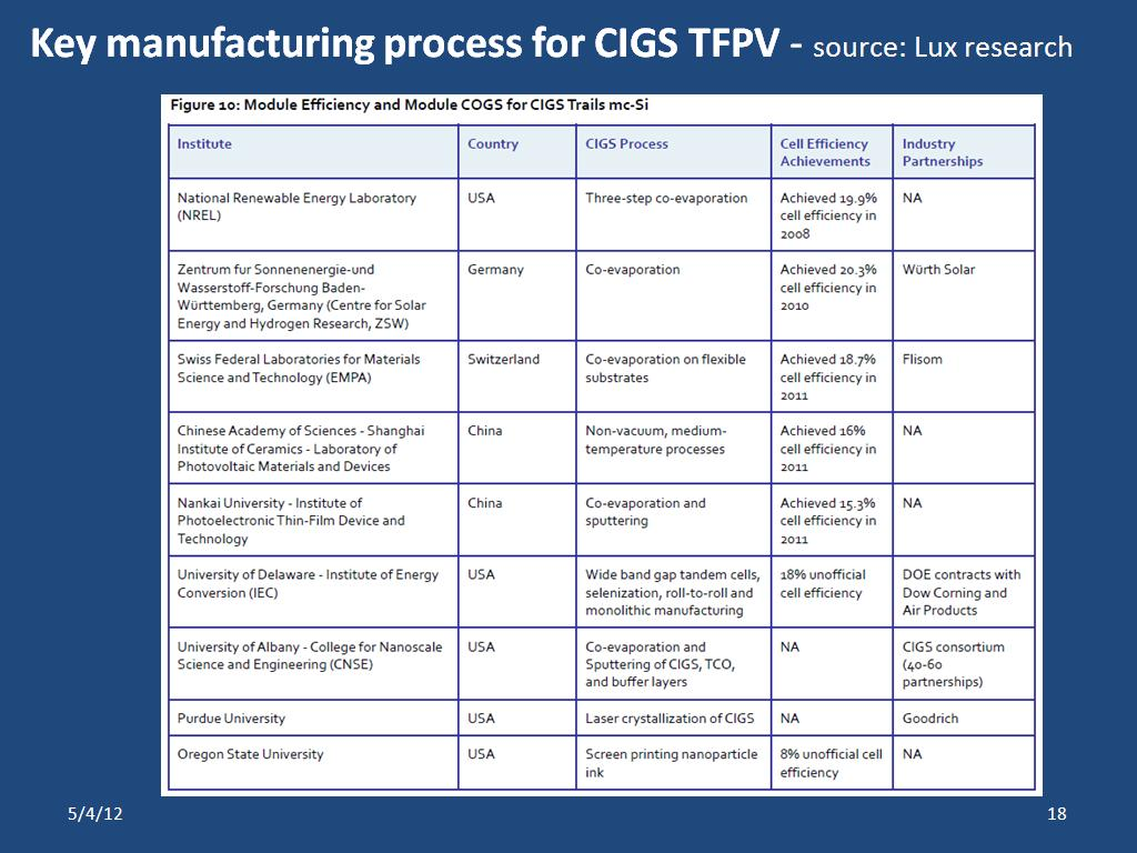 Key manufacturing process for CIGS TFPV