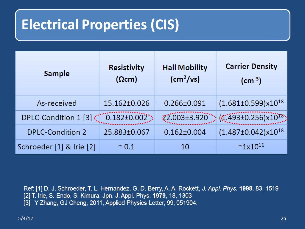 Electrical Properties (CIS)