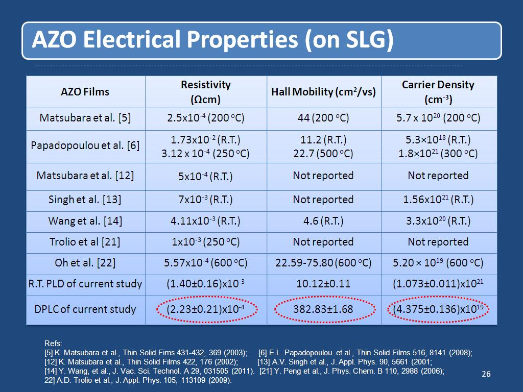AZO Electrical Properties (on SLG)