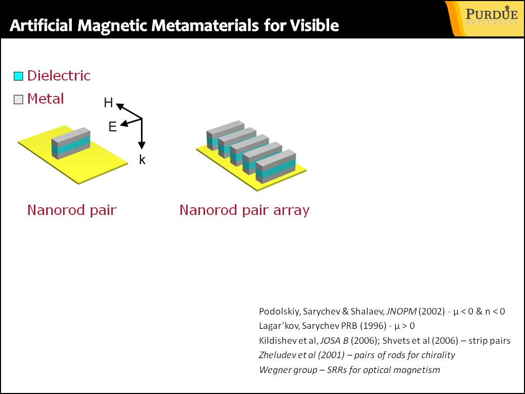 Artificial Magnetic Metamaterials for Visible