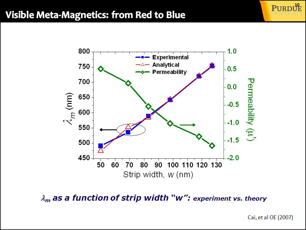Visible Meta-Magnetics: from Red to Blue